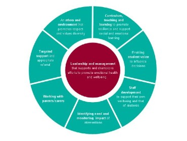 Green and red circle broken down into the eight whole school approach principles