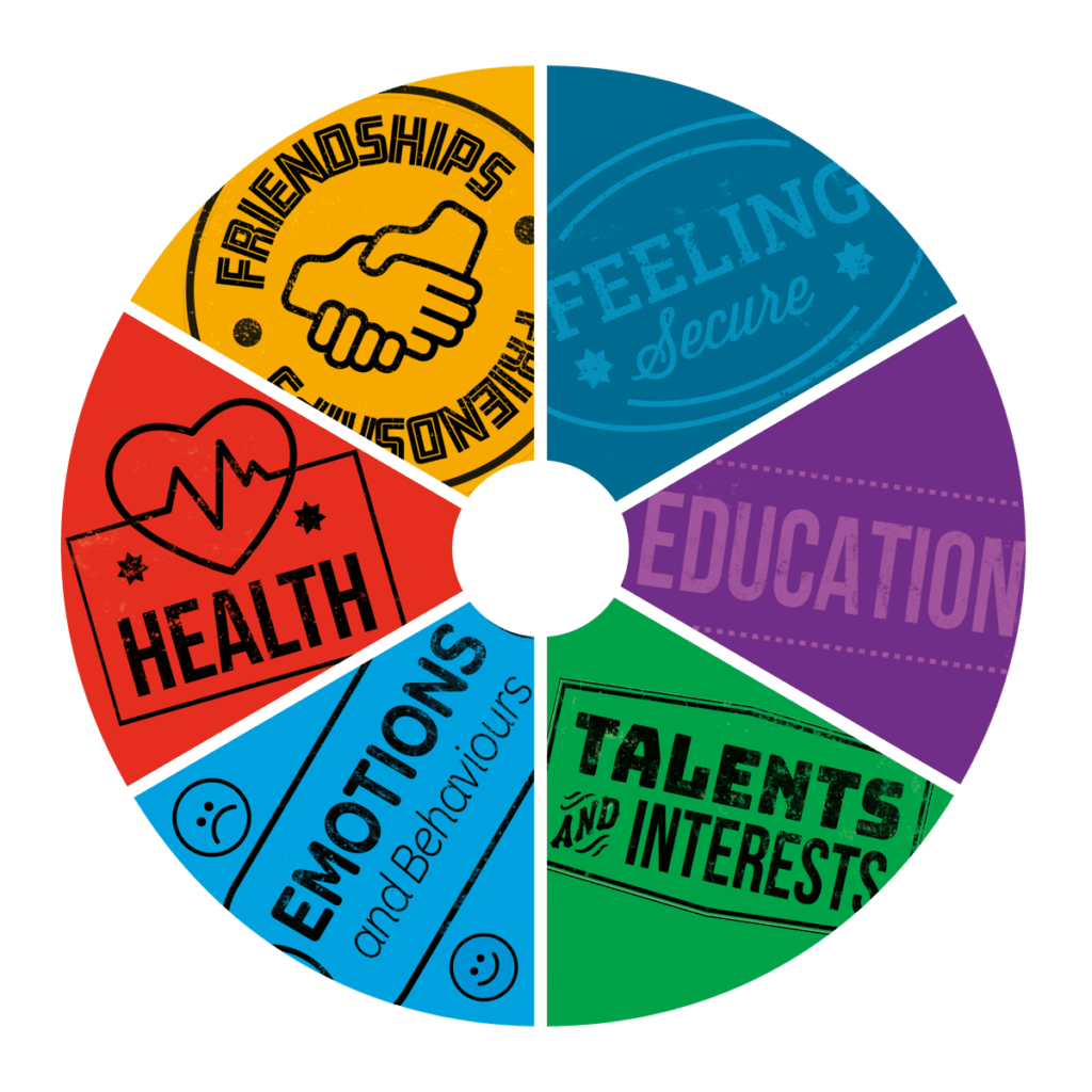 Infographic of a Resilience Wheel showing the six areas of resilience: Health, Friendships, Feeling Secure, Education, Talents and Interests, Emotions and Behaviours