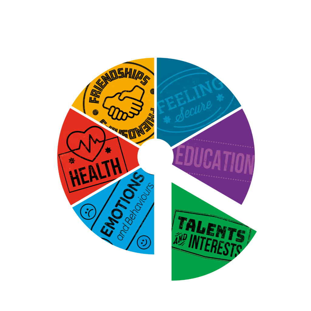 Infographic of a Resilience Wheel showing the six areas of resilience as segments: Health, Friendships, Feeling Secure, Education, Talents and Interests, Emotions and Behaviours - the Talents and Interests segment is highlighted