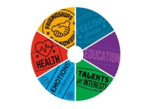Colourful wheel with 6 areas: feeling secure, education, talents and interests, emotions and behaviours, health and friendships