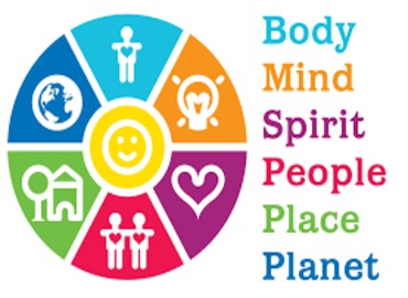 6 ways to wellbeing logo, a brightly coloured segmented circle with the words, Body, Mind, Spirit, People, Place and Planet written to the right hand side