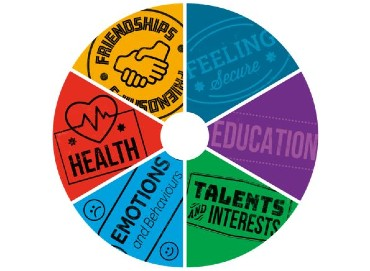 A picture of the Resilience wheel with six segments representing Health, Friendships, Feeling Secure, Education, Talents & Interests and Emotions & Behaviours